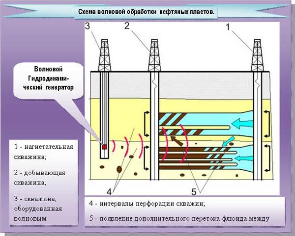 за счет волновой обработки